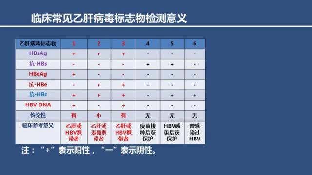 2.2 临床常见乙肝病毒标志物检测意义-1.mp4