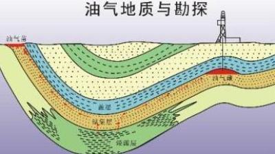 油气地质与勘探