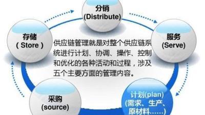 供应链管理(山东联盟-山东师范大学)