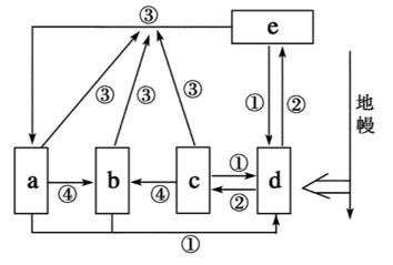 2021知到答案 工程地质 完整智慧树网课章节测试答案